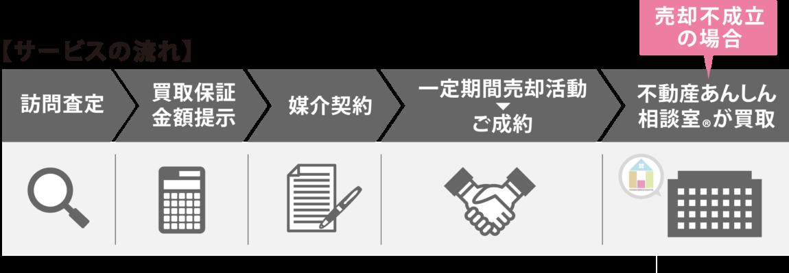 サービスの流れ|買取保証プラン