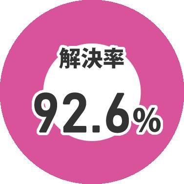 トラブル不動産の解決率 92.6%