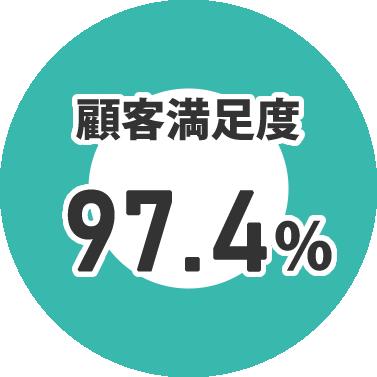 トラブル不動産の顧客満足度 97.4%