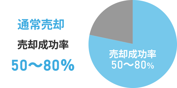 通常売却 売却成功率50~80%