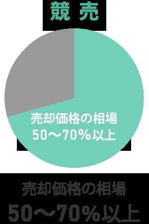 競売|売却価格の相場50~70%以上